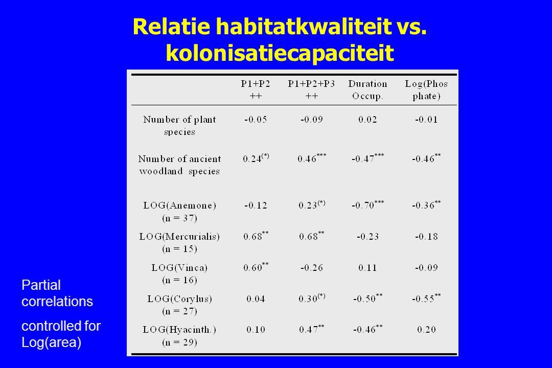 Relatie habitatkwaliteit vs. kolonisatiecapaciteit