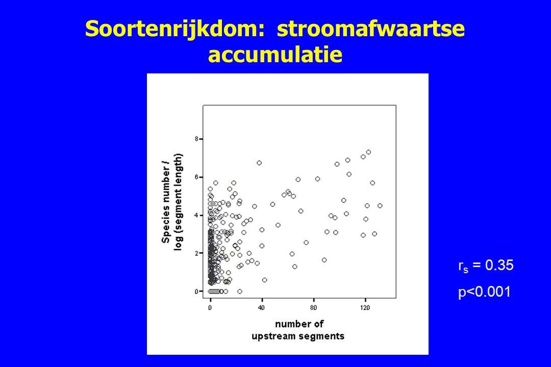 Soortenrijkdom: stroomafwaartse accumulatie
