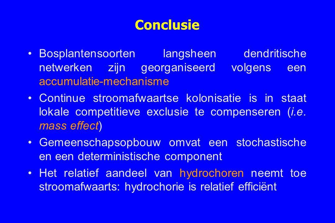 Conclusie Bosplantensoorten langsheen dendritische netwerken zijn georganiseerd volgens een accumulatie-mechanisme.