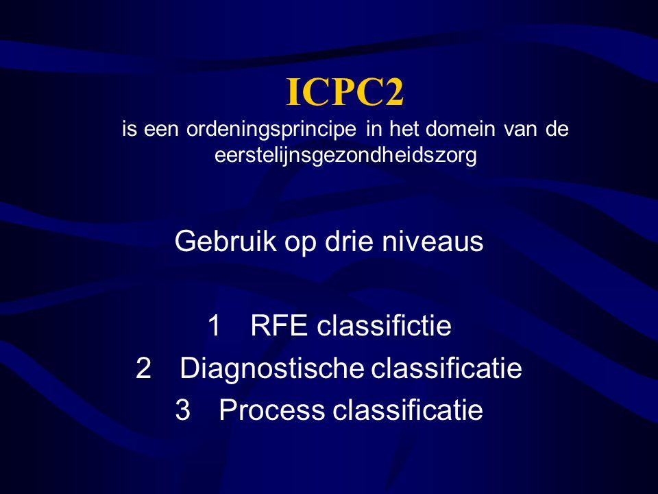 ICPC2 is een ordeningsprincipe in het domein van de eerstelijnsgezondheidszorg