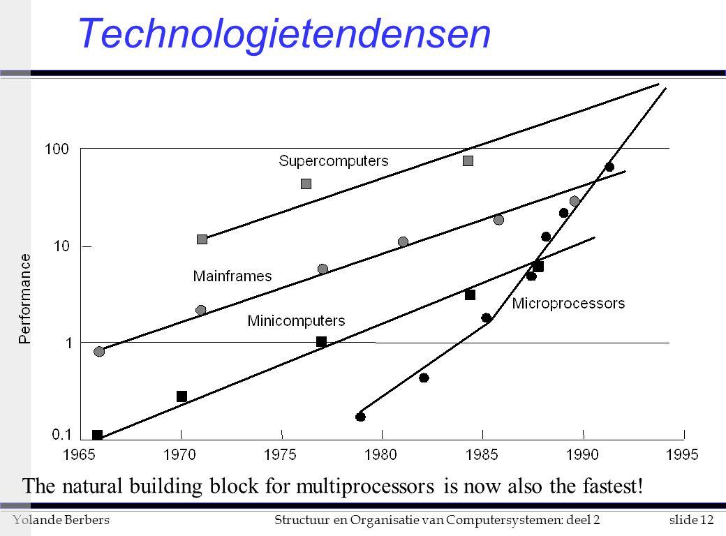 Technologietendensen