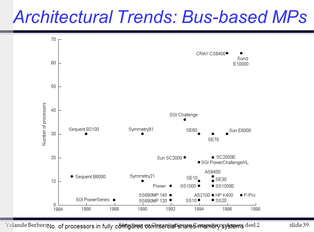 Architectural Trends: Bus-based MPs