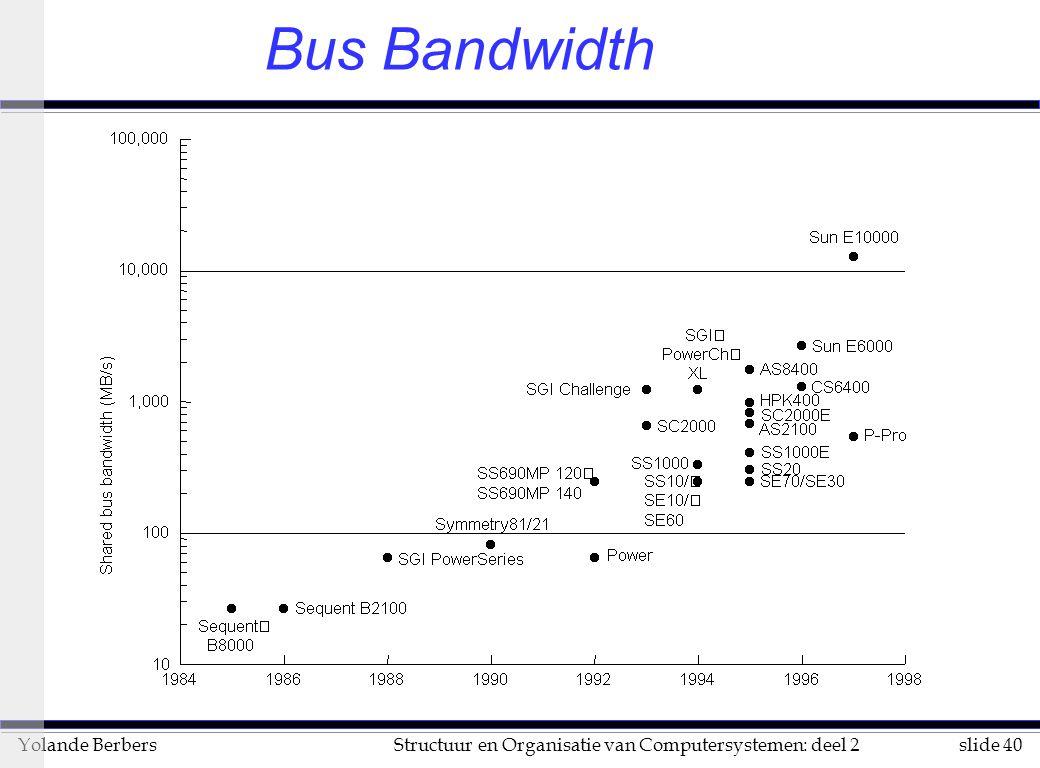 Bus Bandwidth