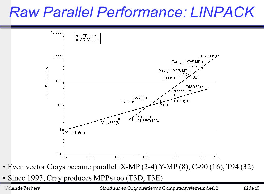 Raw Parallel Performance: LINPACK