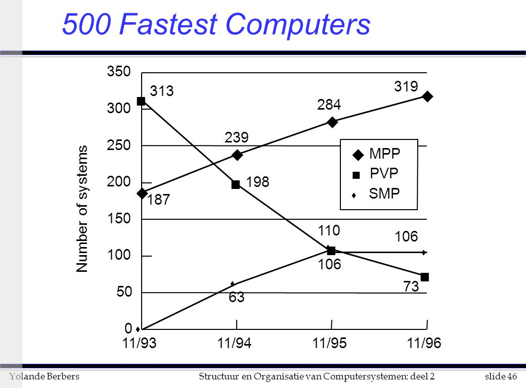 500 Fastest Computers Number of systems u n s 11/93 11/94 11/95 11/96