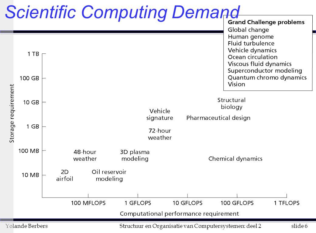 Scientific Computing Demand