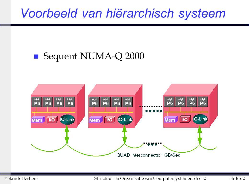 Voorbeeld van hiërarchisch systeem