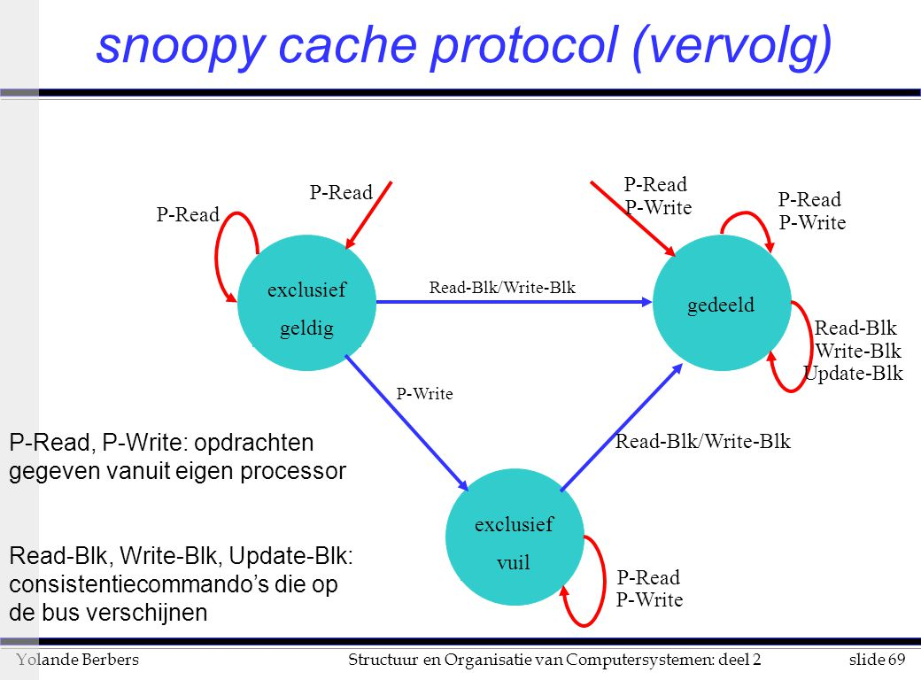 snoopy cache protocol (vervolg)