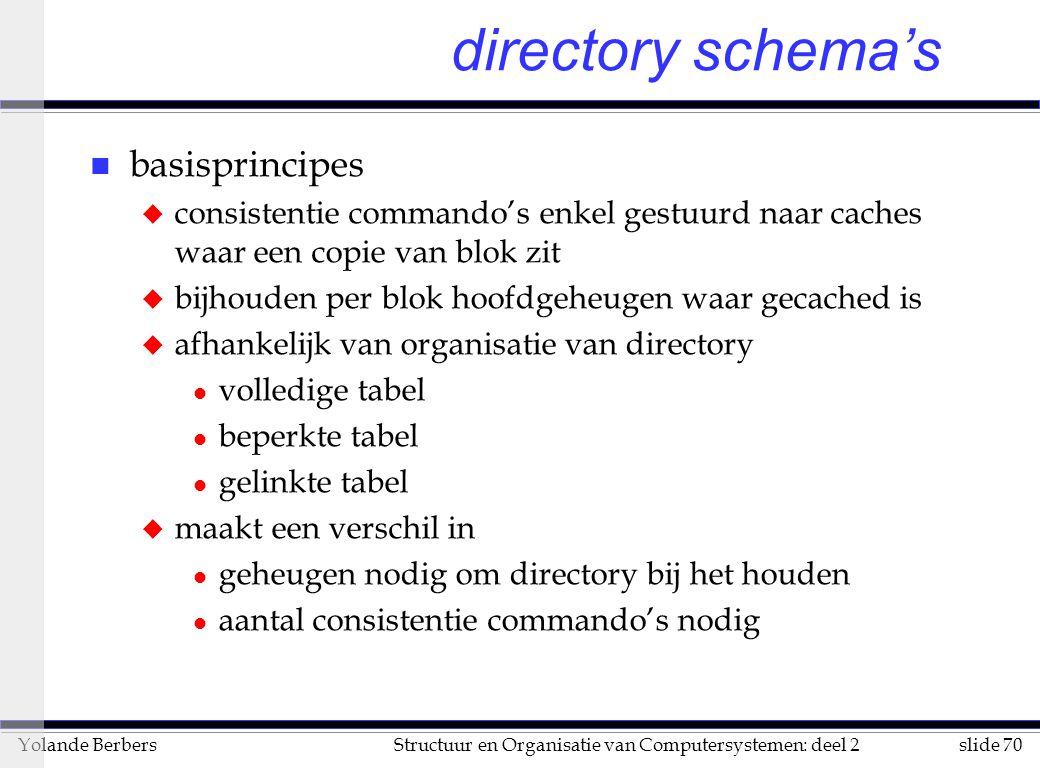 directory schema's basisprincipes