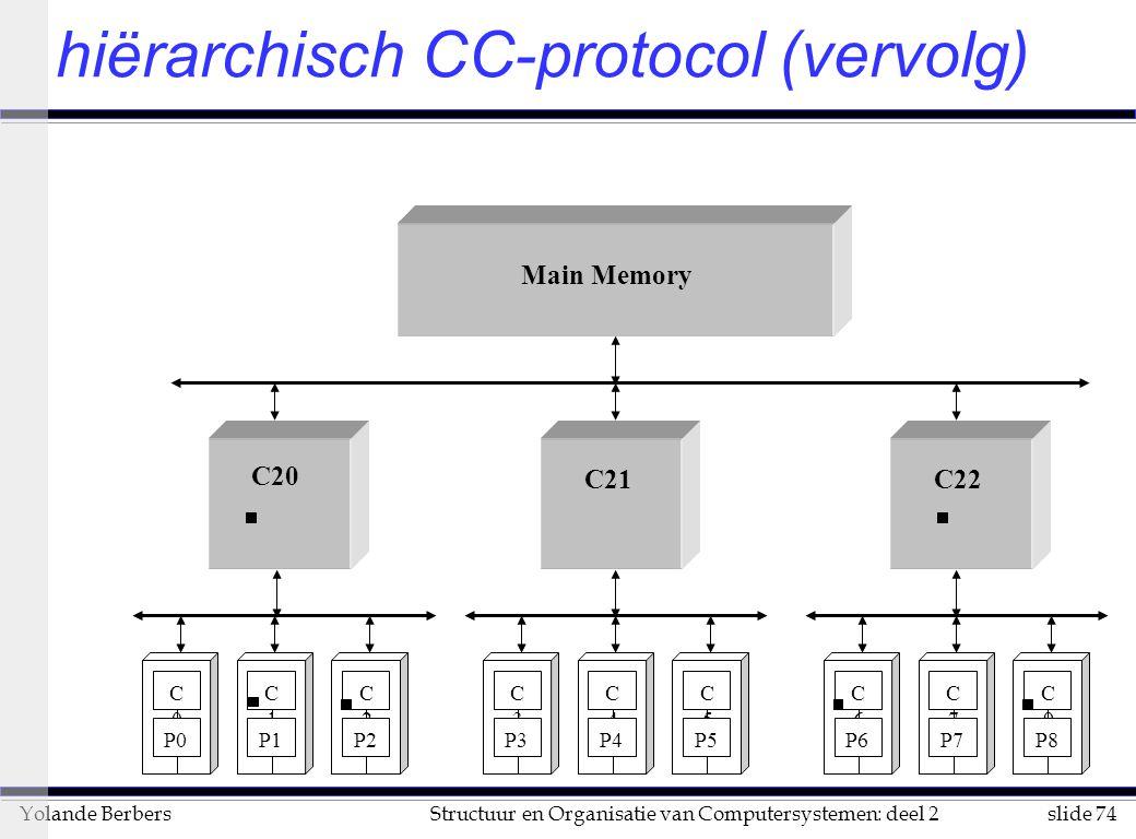hiërarchisch CC-protocol (vervolg)