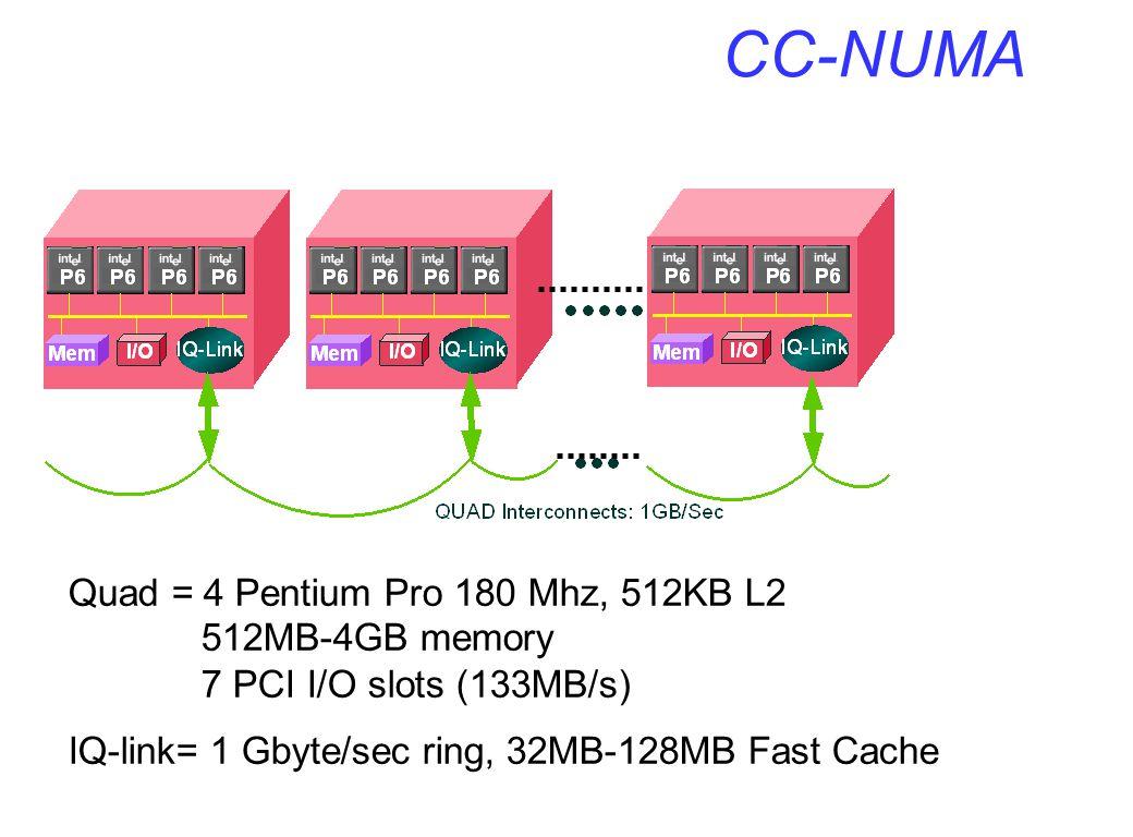 CC-NUMA Quad = 4 Pentium Pro 180 Mhz, 512KB L2 512MB-4GB memory
