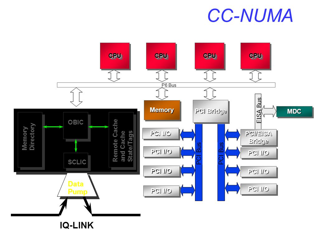 CC-NUMA IQ-LINK Data Pump CPU CPU CPU CPU EISA Bus Memory PCI Bridge