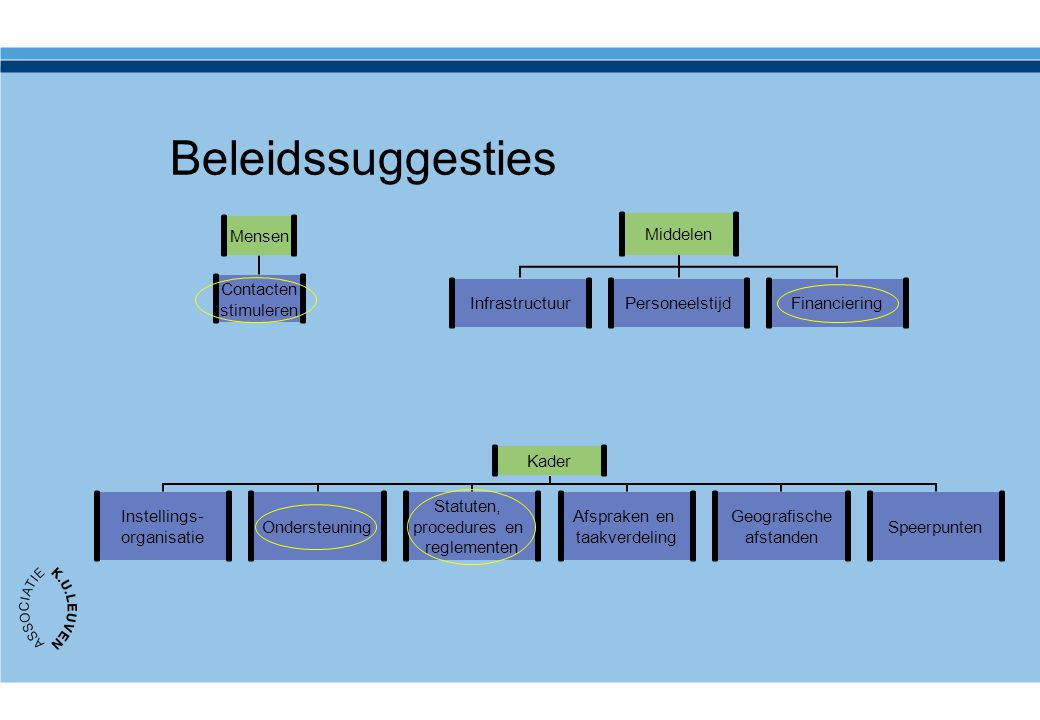 Beleidssuggesties
