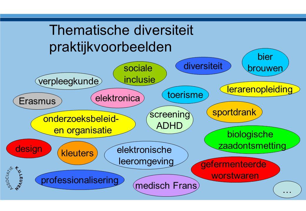 Thematische diversiteit praktijkvoorbeelden