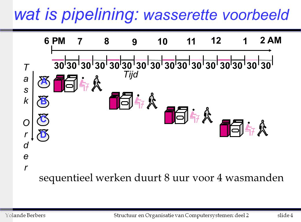 wat is pipelining: wasserette voorbeeld