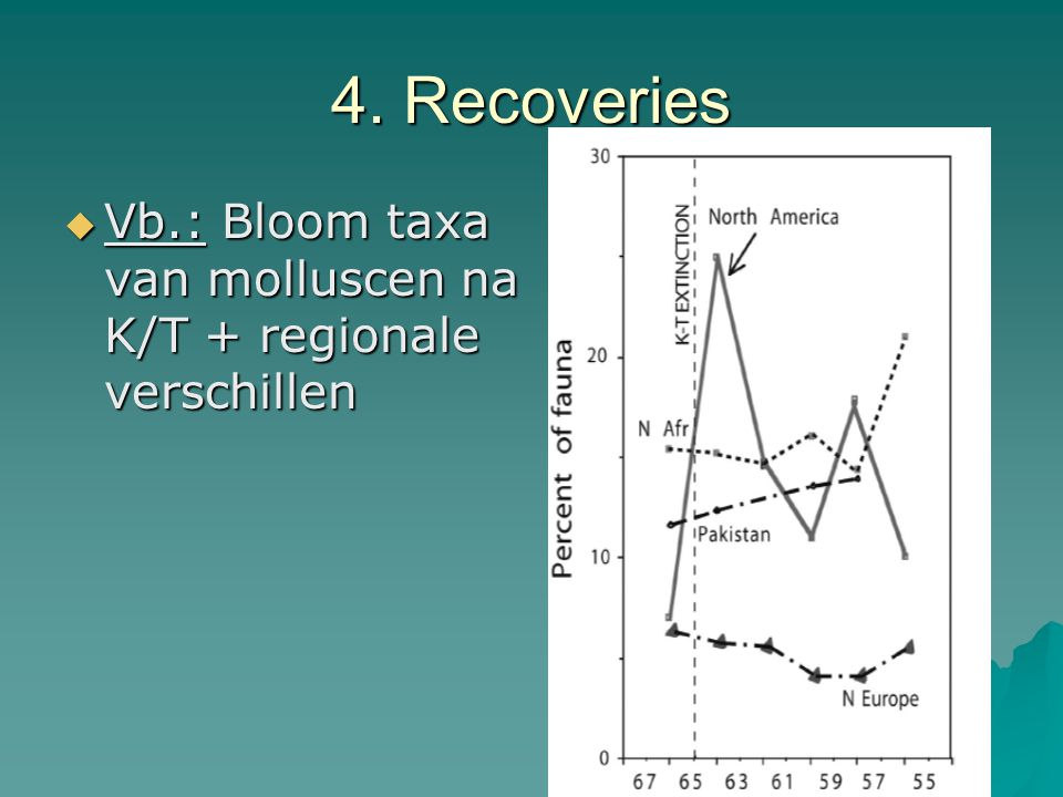 4. Recoveries Vb.: Bloom taxa van molluscen na K/T + regionale verschillen
