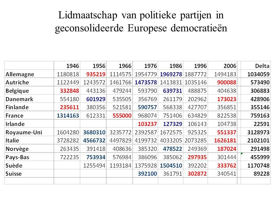 Lidmaatschap van politieke partijen in geconsolideerde Europese democratieën