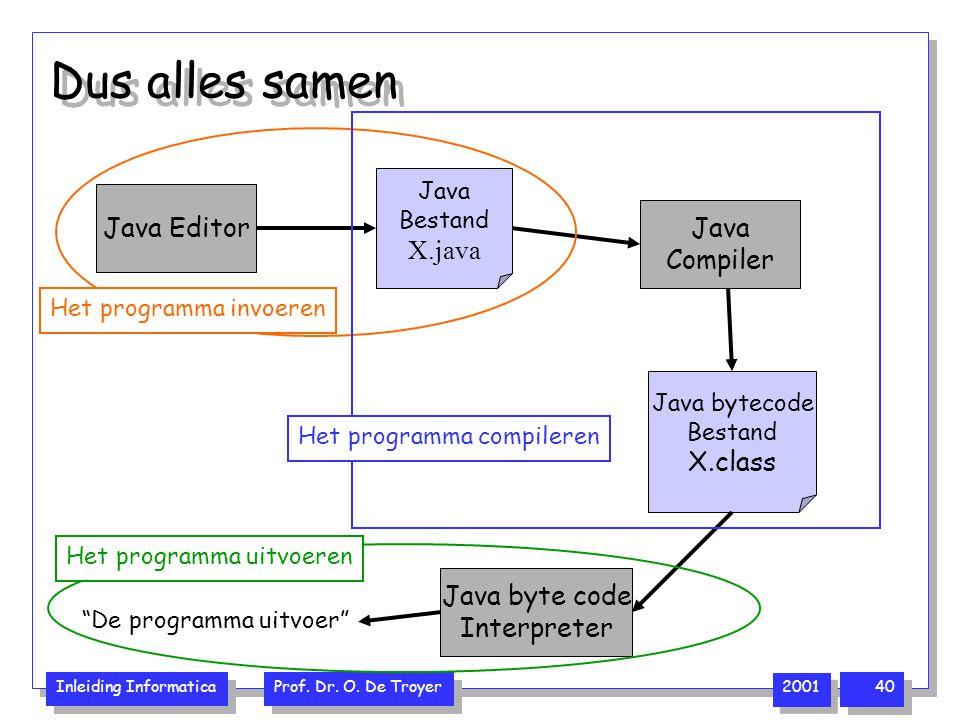 Dus alles samen Java Editor X.java Java Compiler X.class