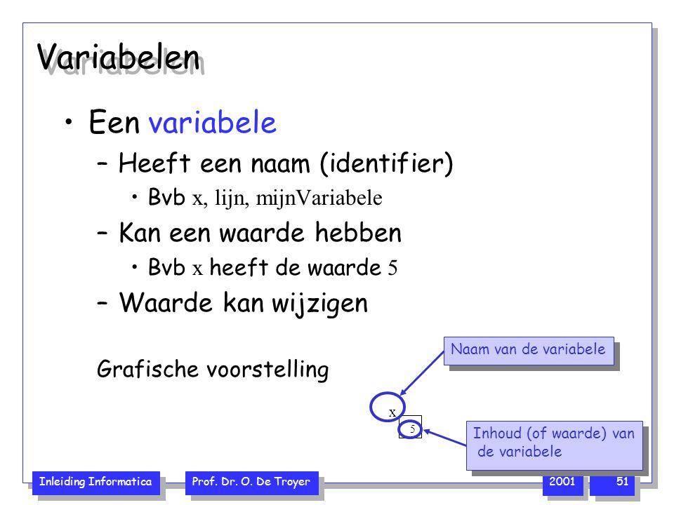 Variabelen Een variabele Heeft een naam (identifier)