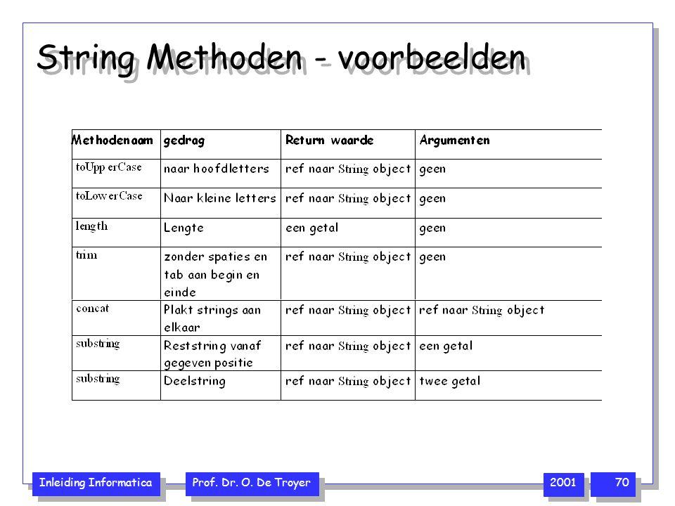 String Methoden - voorbeelden