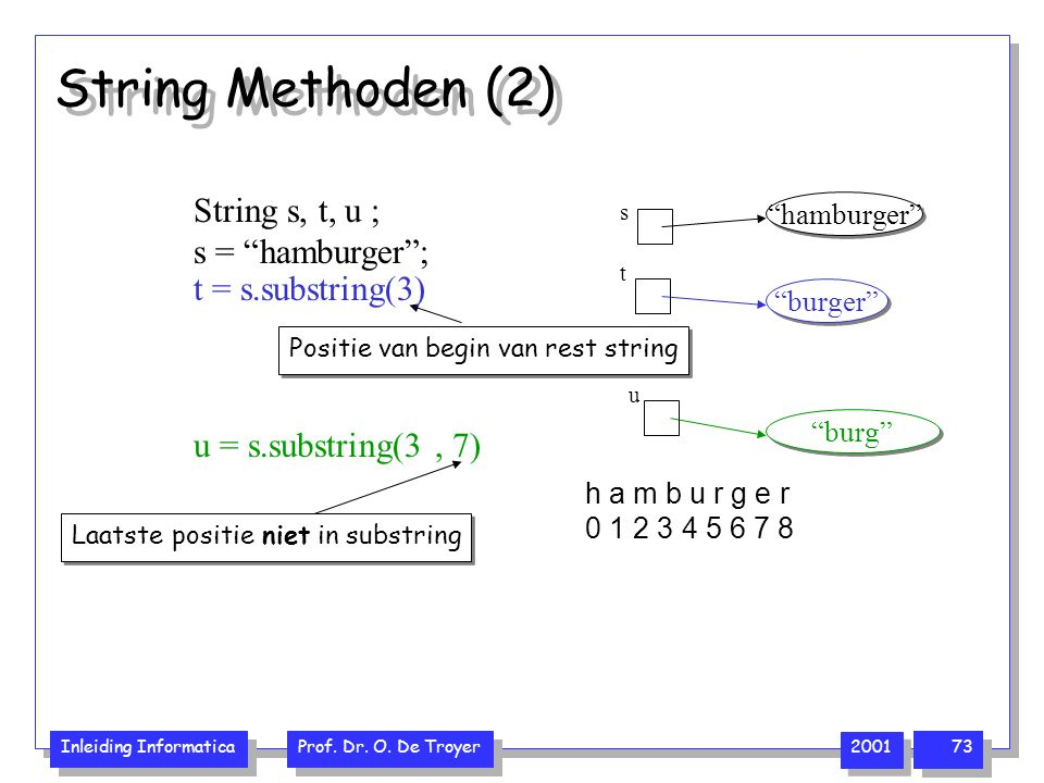 String Methoden (2) String s, t, u ; s = hamburger ;