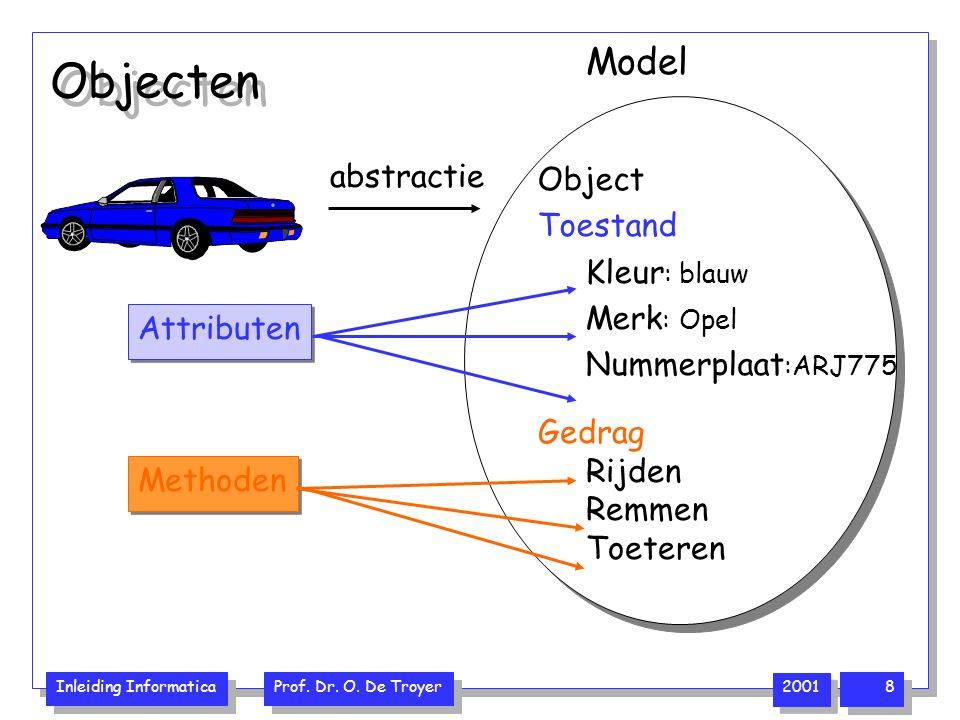 Objecten Model Object abstractie Toestand Kleur: blauw Merk: Opel