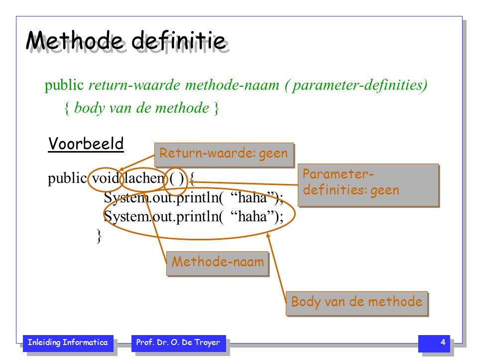 Methode definitie public return-waarde methode-naam ( parameter-definities) { body van de methode }