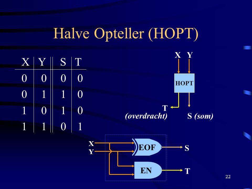 Halve Opteller (HOPT) X Y S T 0 0 0 0 0 1 1 0 1 0 1 0 1 1 0 1 X Y T