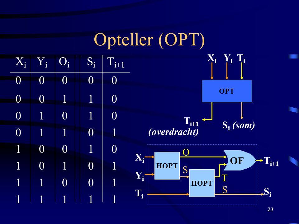 Opteller (OPT) Xi Yi Oi Si Ti+1 0 0 0 0 0 0 0 1 1 0 0 1 0 1 0