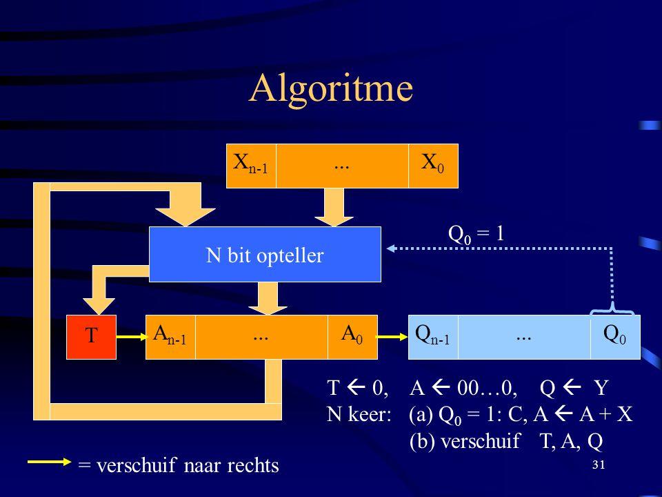 Algoritme Xn-1 X0 ... Q0 = 1 N bit opteller T An-1 A0 ... Qn-1 Q0 ...
