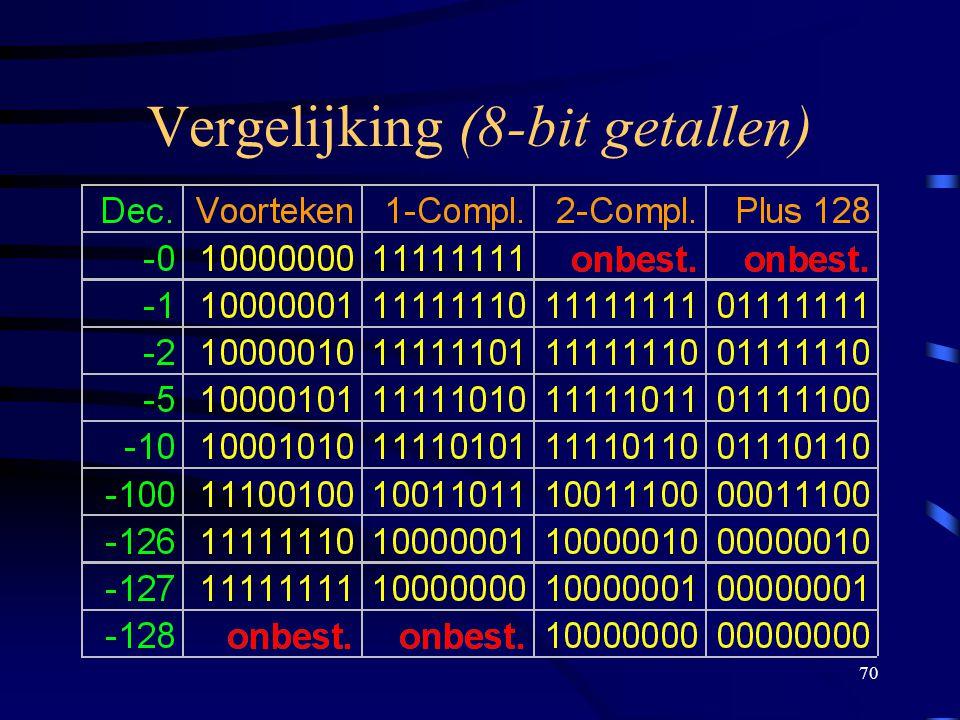 Vergelijking (8-bit getallen)