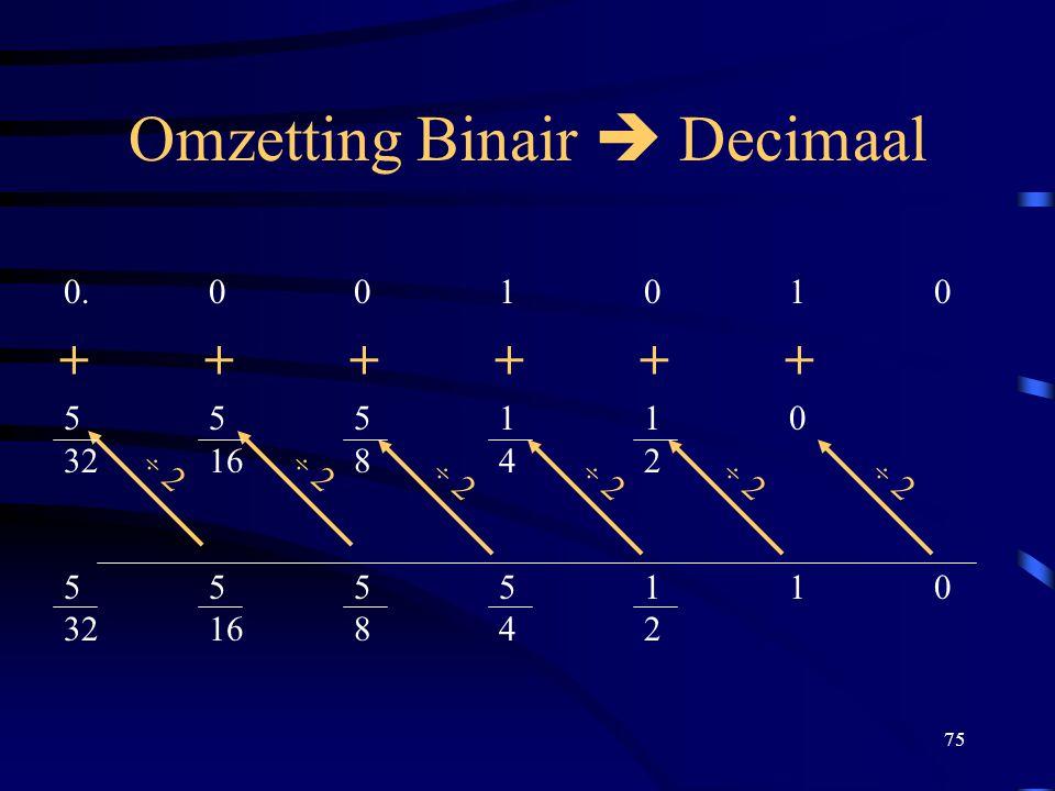 Omzetting Binair  Decimaal