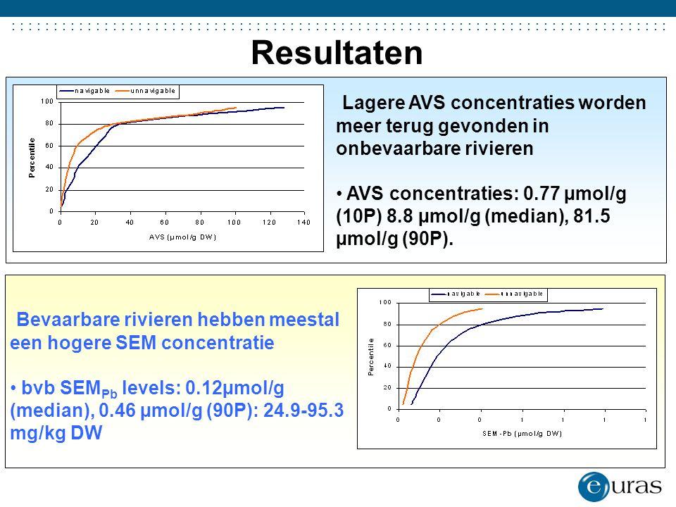 Resultaten Lagere AVS concentraties worden meer terug gevonden in onbevaarbare rivieren.