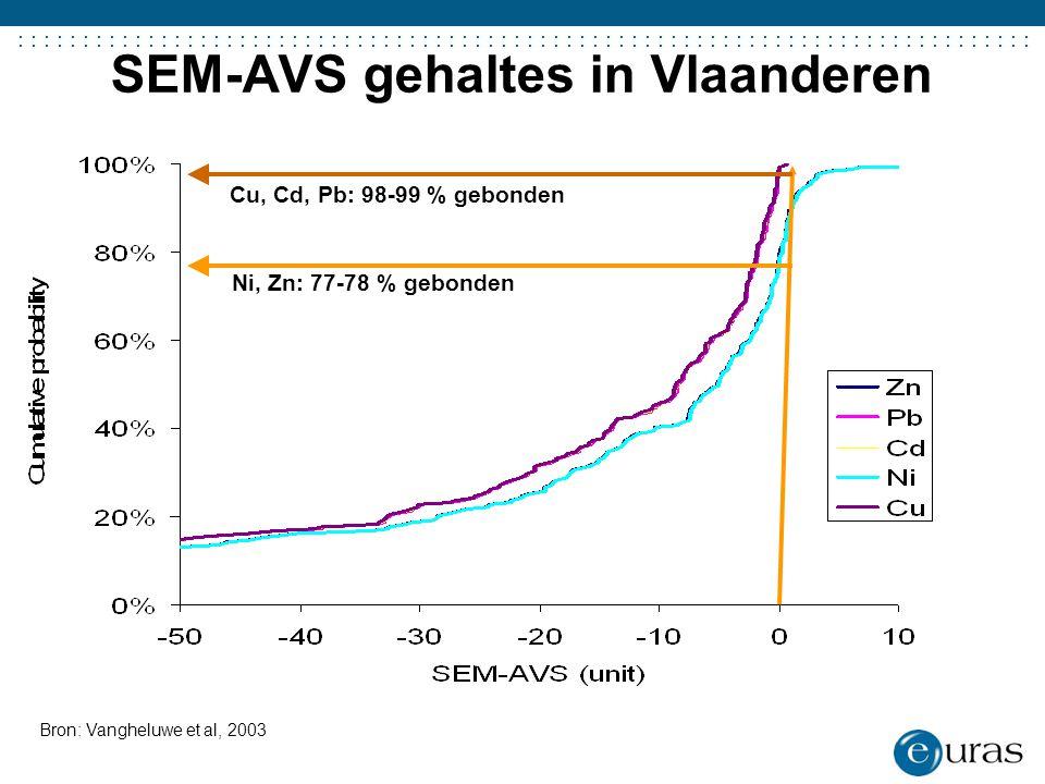 SEM-AVS gehaltes in Vlaanderen