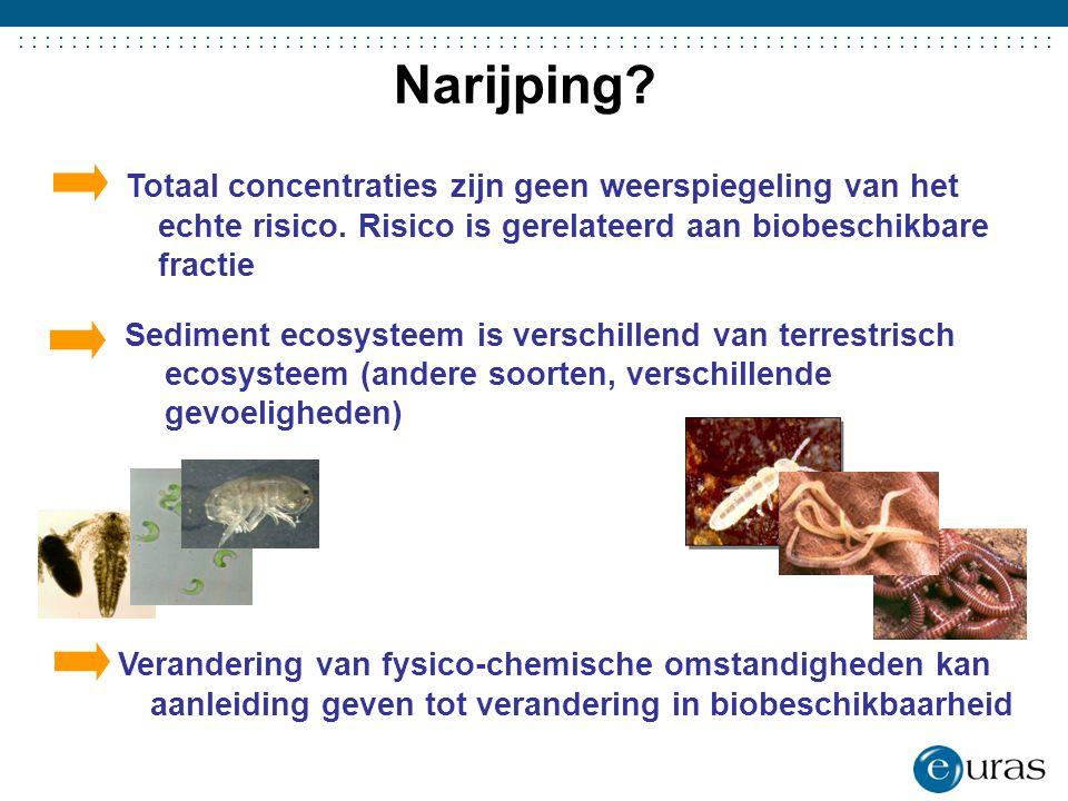 Narijping 11. Totaal concentraties zijn geen weerspiegeling van het echte risico. Risico is gerelateerd aan biobeschikbare fractie.