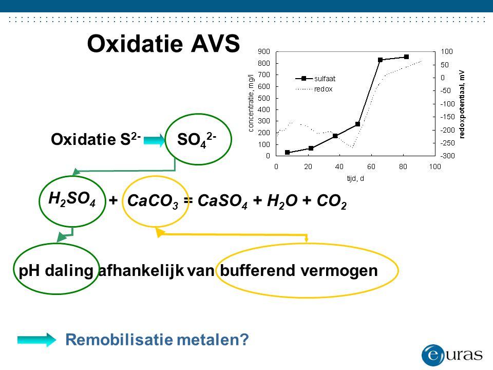 Oxidatie AVS Oxidatie S2- SO42- H2SO4 + CaCO3 = CaSO4 + H2O + CO2