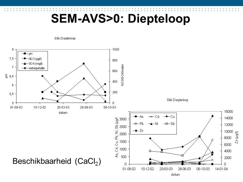 SEM-AVS>0: Diepteloop