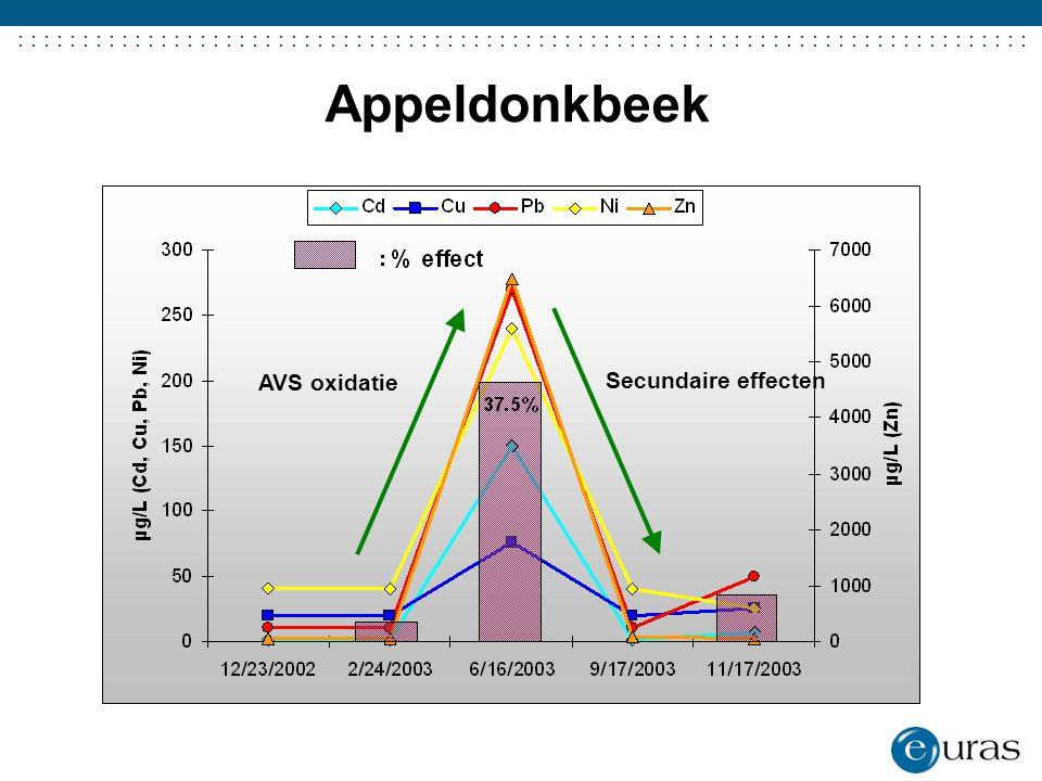 Appeldonkbeek AVS oxidatie Secundaire effecten