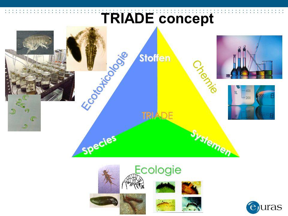 TRIADE concept Ecotoxicologie Chemie Ecologie Stoffen TRIADE Species