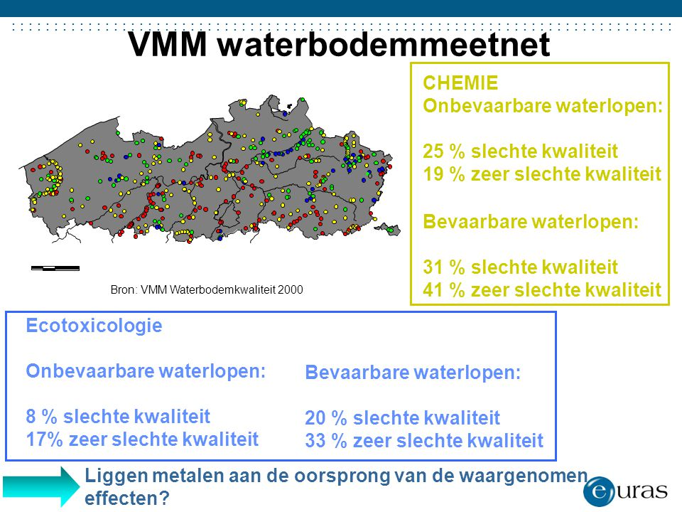 VMM waterbodemmeetnet