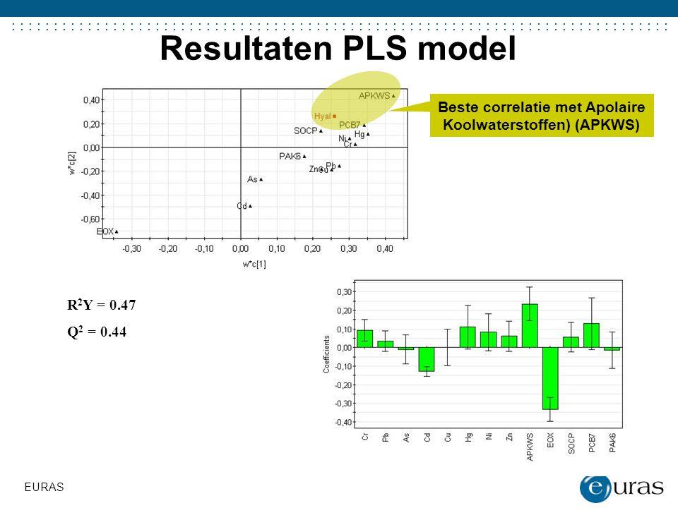 Beste correlatie met Apolaire Koolwaterstoffen) (APKWS)