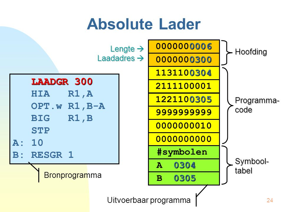 Absolute Lader LAADGR 300 HIA R1,A OPT.w R1,B-A BIG R1,B STP A: 10