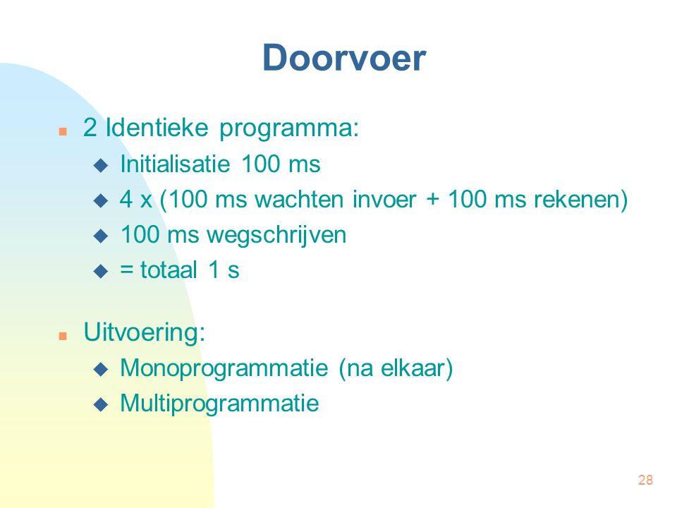 Doorvoer 2 Identieke programma: Uitvoering: Initialisatie 100 ms