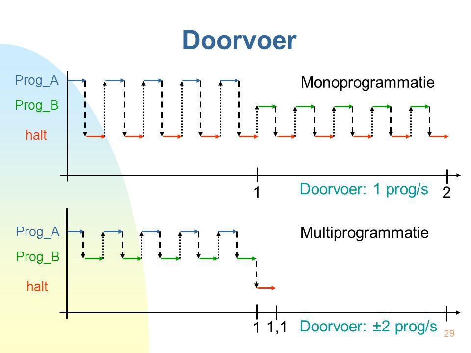 Doorvoer Monoprogrammatie Doorvoer: 1 prog/s 1 2 Multiprogrammatie 1