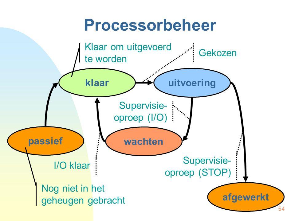 Processorbeheer Klaar om uitgevoerd te worden Gekozen klaar uitvoering