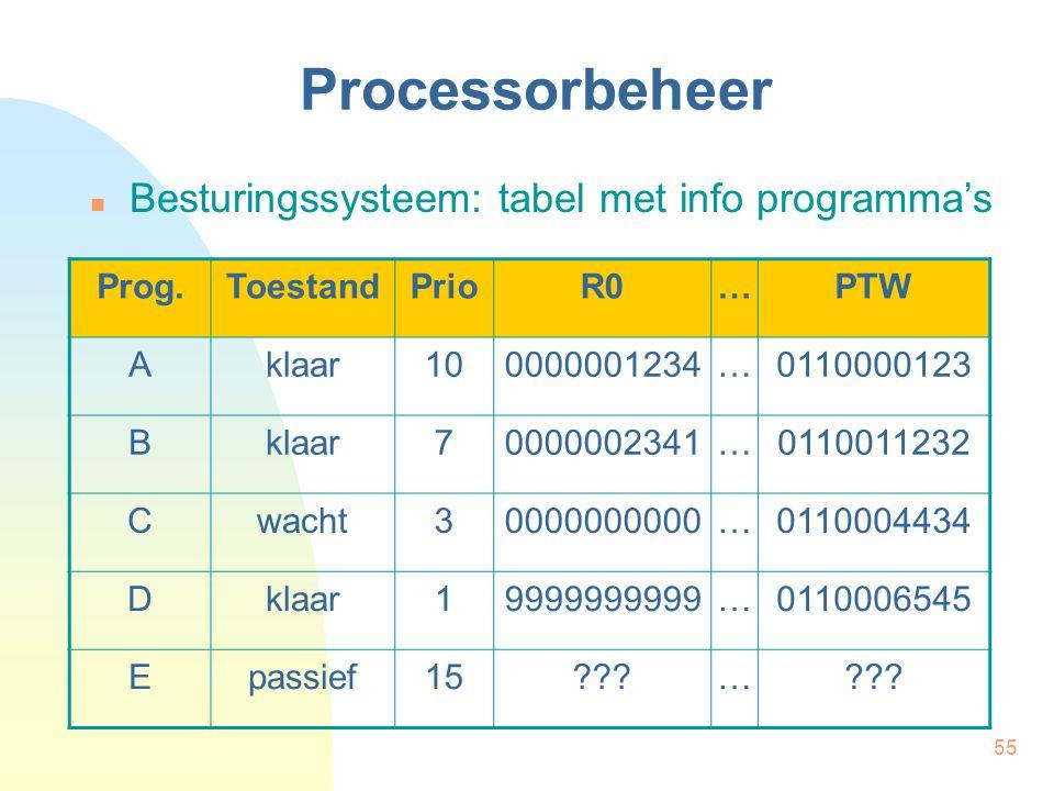 Processorbeheer Besturingssysteem: tabel met info programma's Prog.