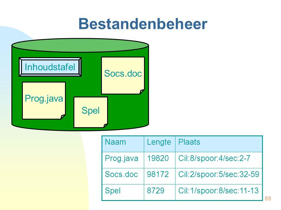 Bestandenbeheer Inhoudstafel Socs.doc Prog.java Spel Naam Lengte