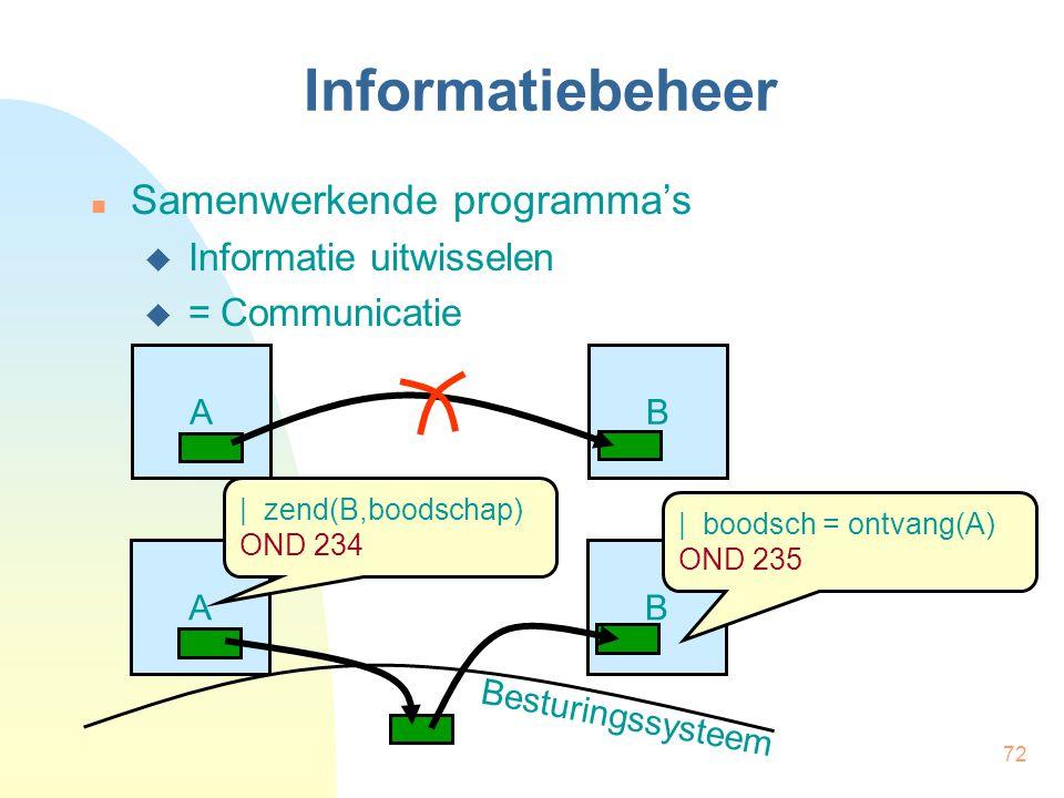Informatiebeheer Samenwerkende programma's Informatie uitwisselen