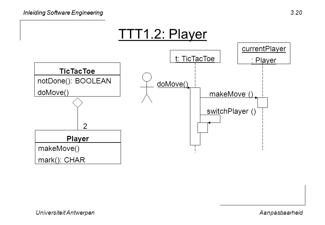 TTT1.2: Player currentPlayer : Player t: TicTacToe TicTacToe