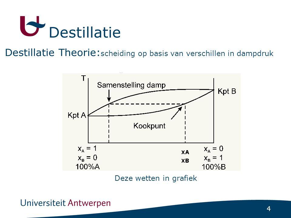 Destillatie Destillatie Theorie:scheiding op basis van verschillen in dampdruk.